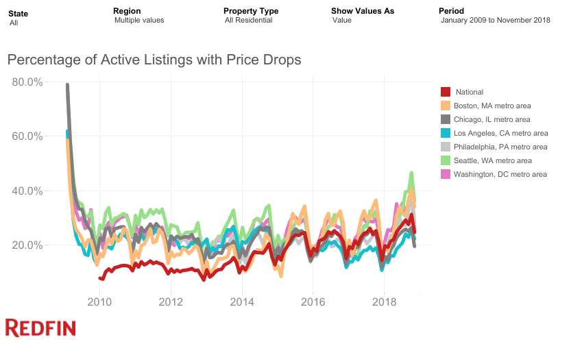 home price drops