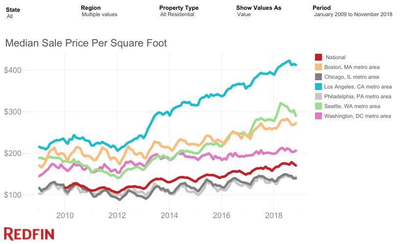 home Price Per Square Foot